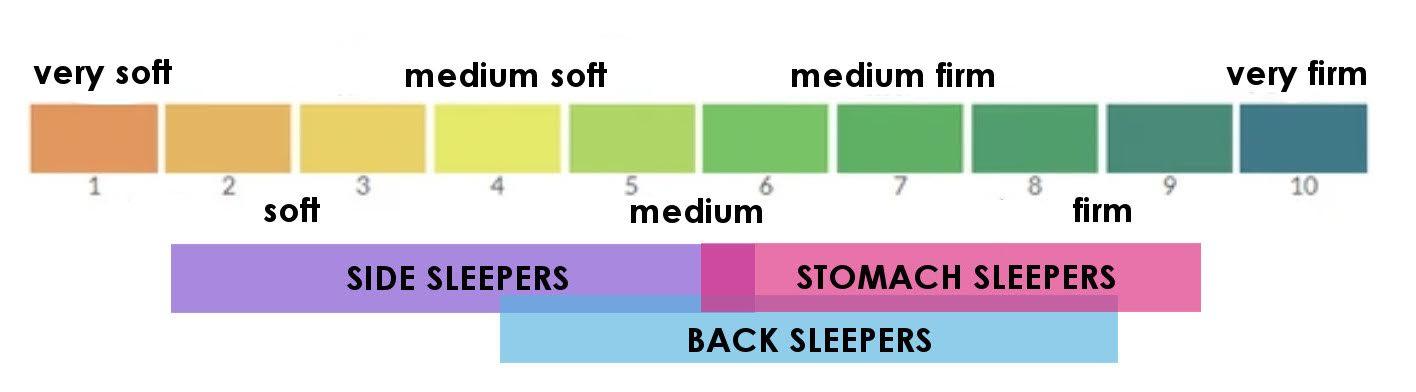 comfort level scale