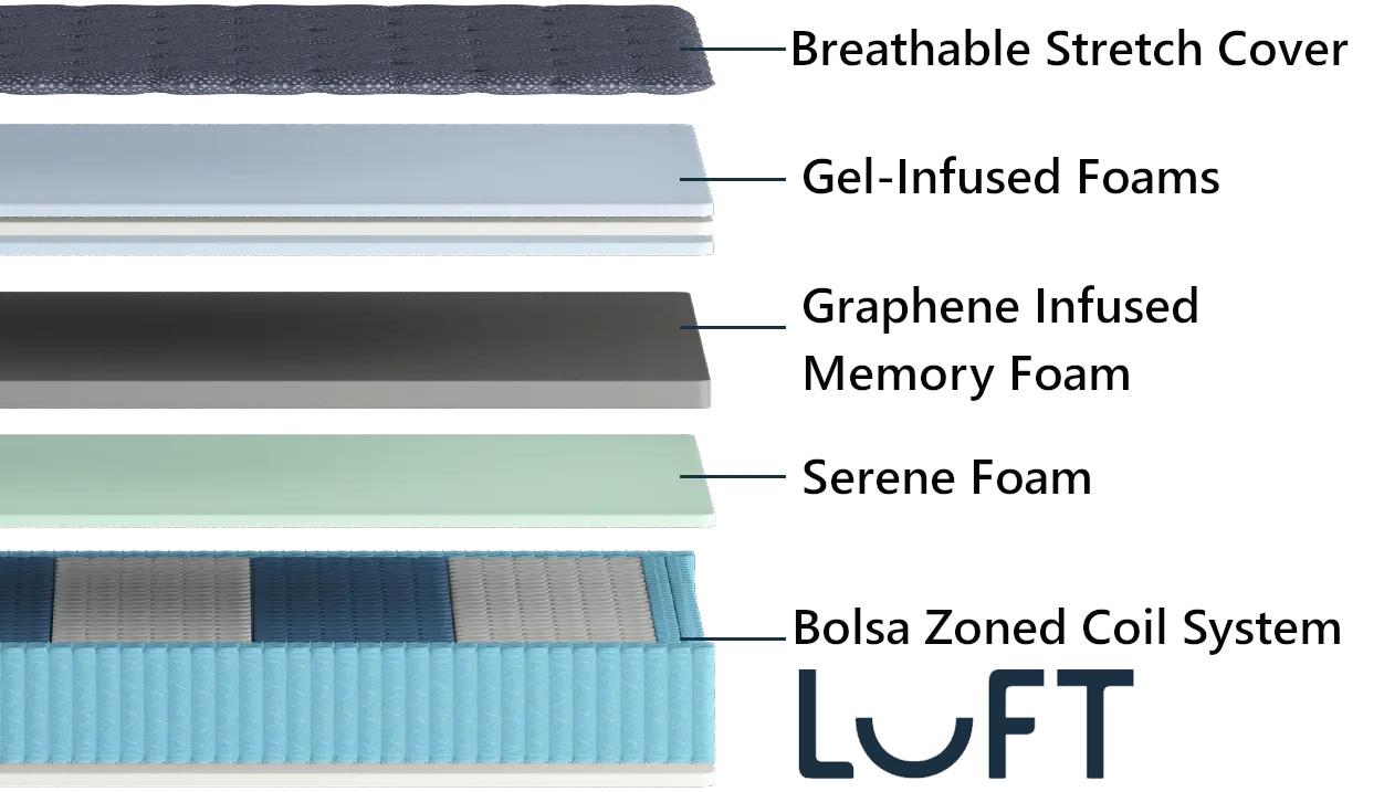 luft mattress comfort