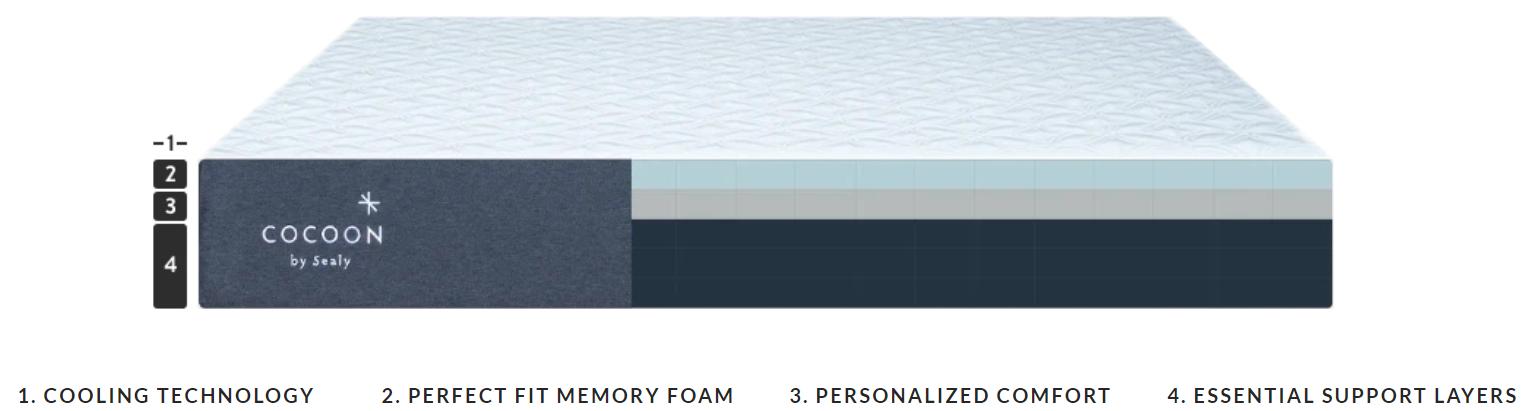 cocoon mattress layers