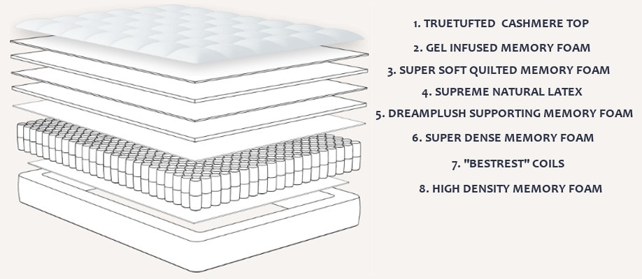 material layers of mattress