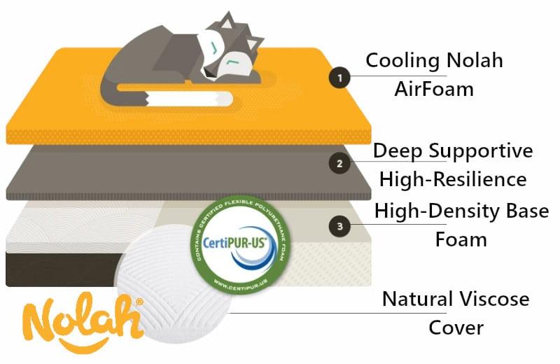 nolah mattress details materials