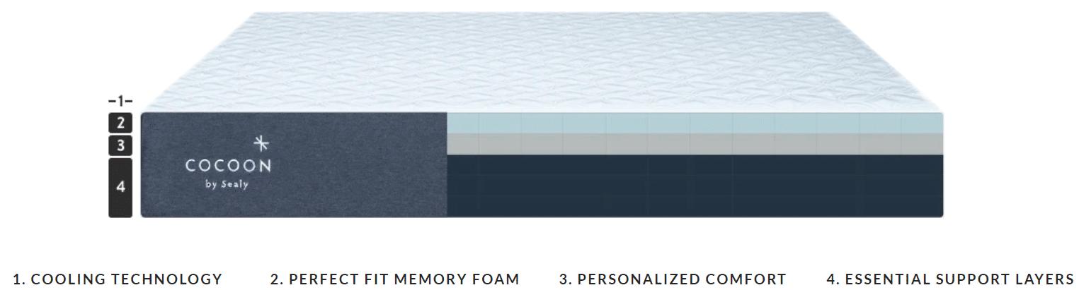 cocoon mattress layers materials