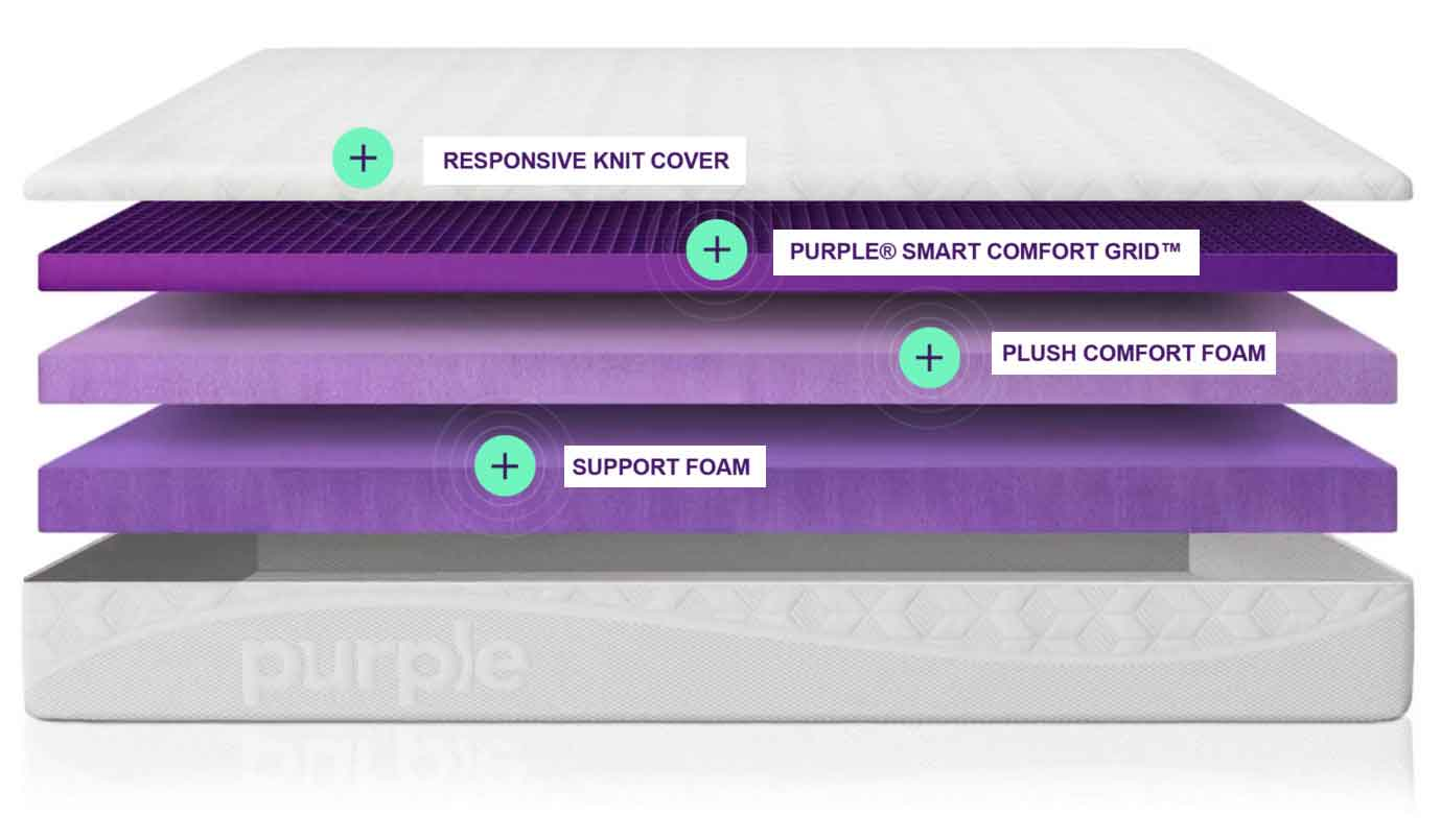 purple mattress dissection