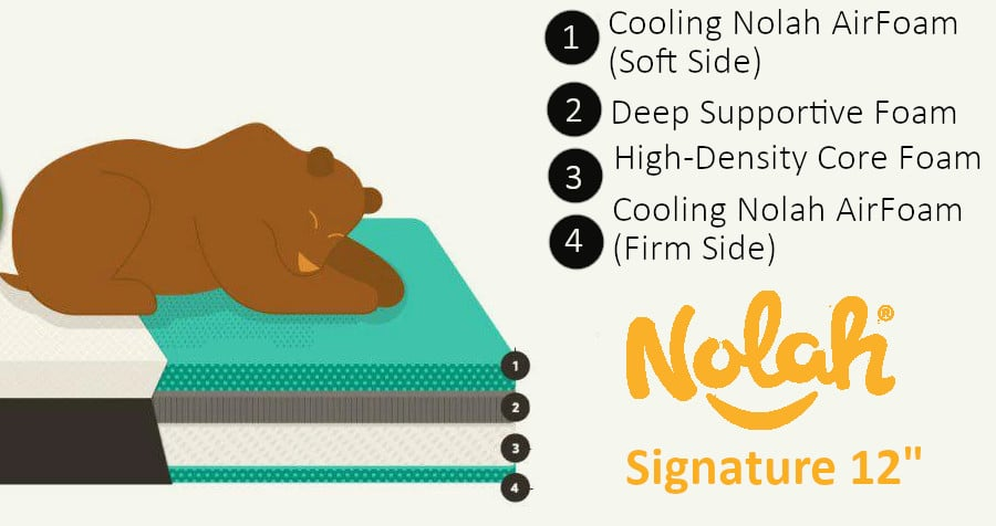nolah 12 signature mattress materials