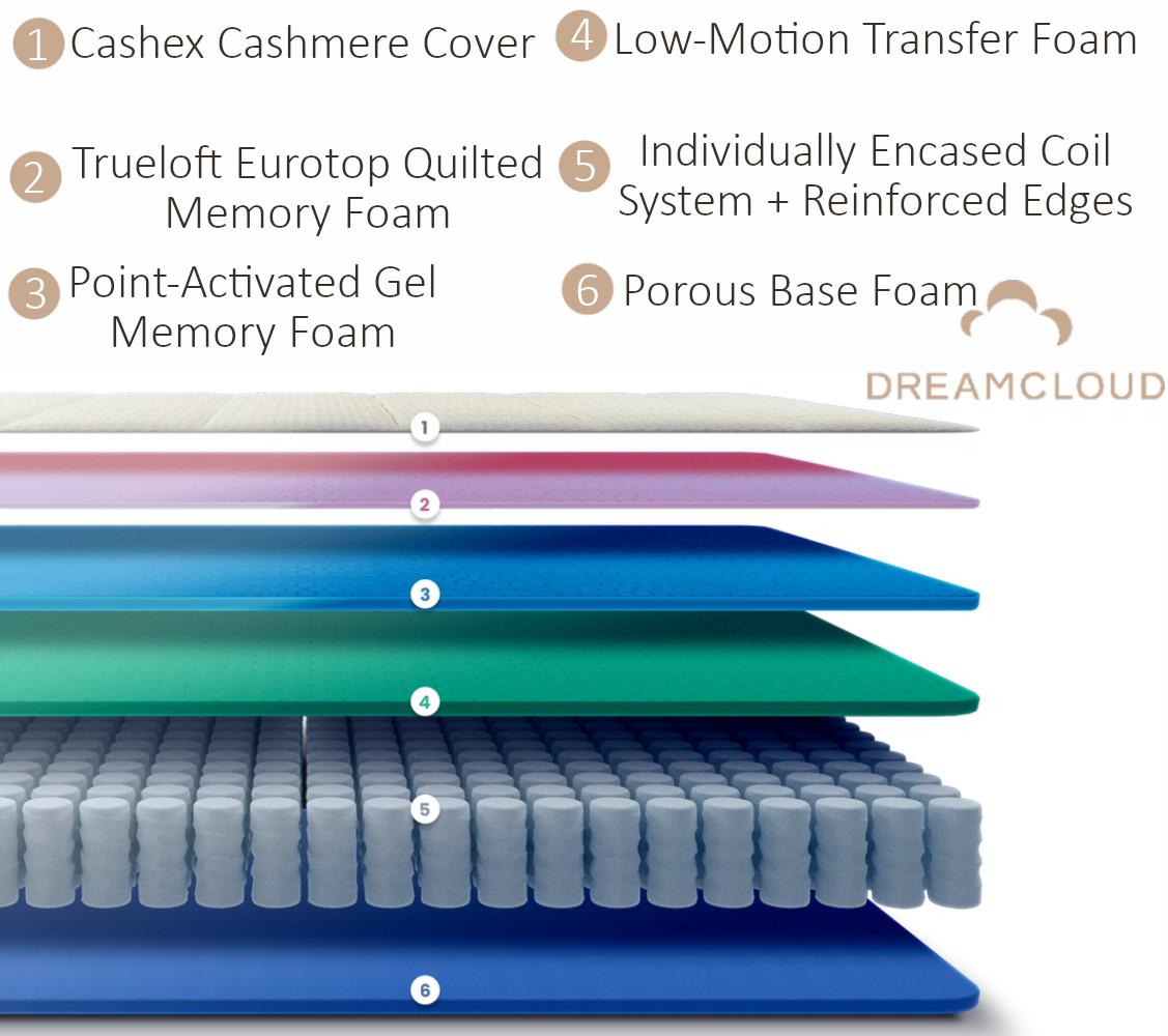 dreamcloud mattress materials and construction