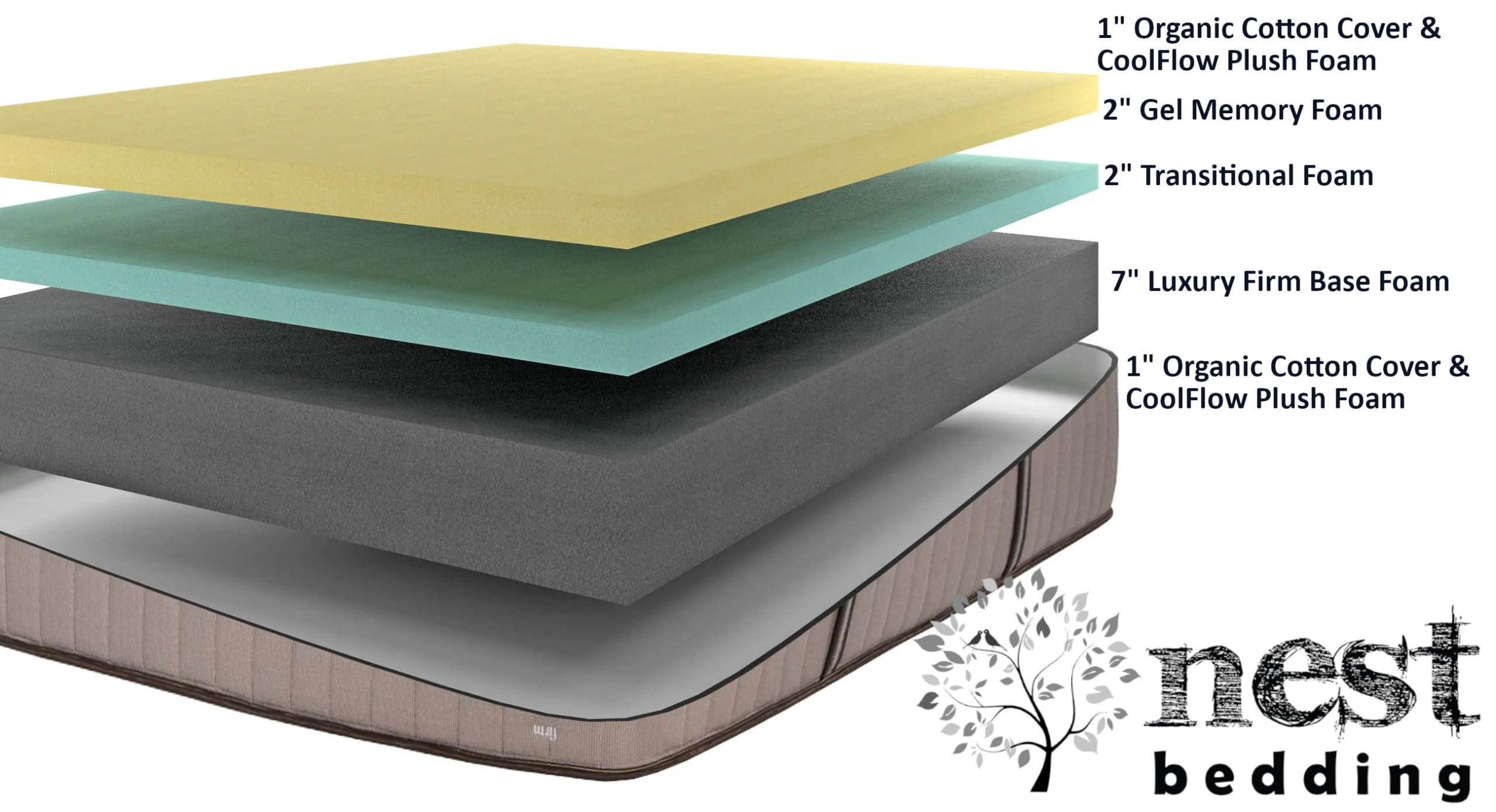 nest bedding all foam flippable materials