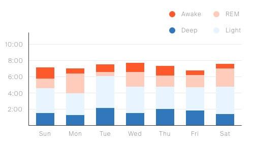 tomorrow sleep tracker sleep coach