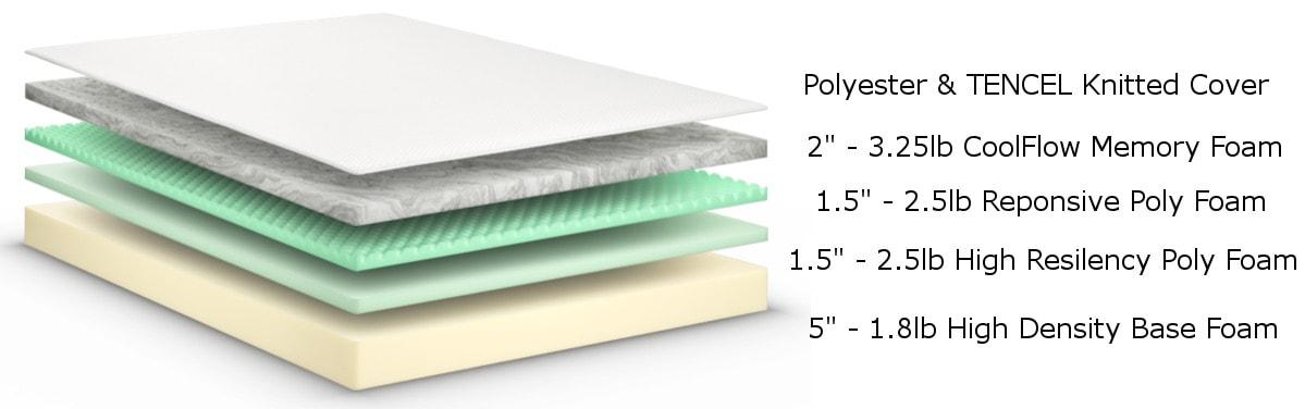 foam guide