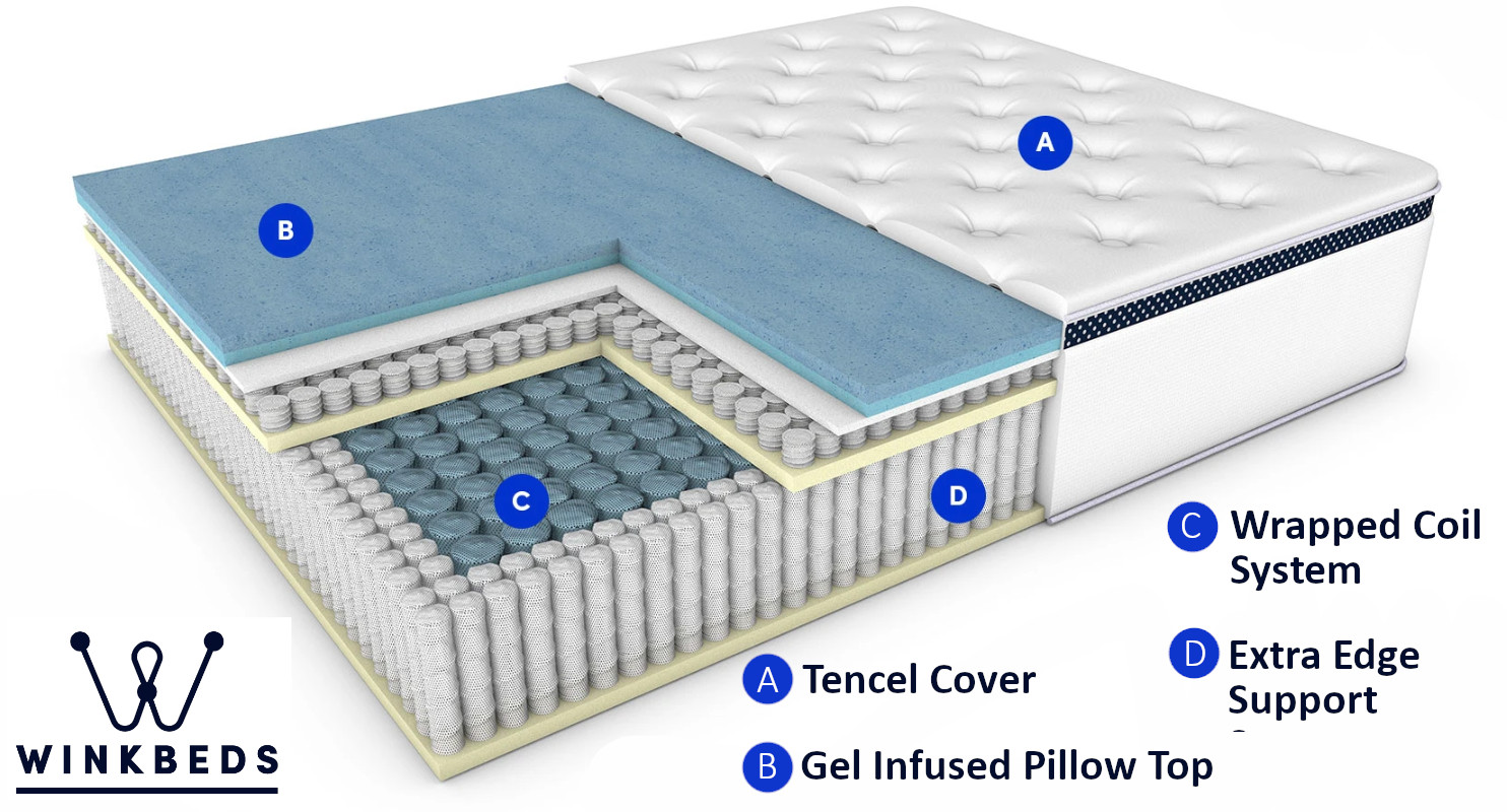 winkbeds mattress layers and materials reviewed