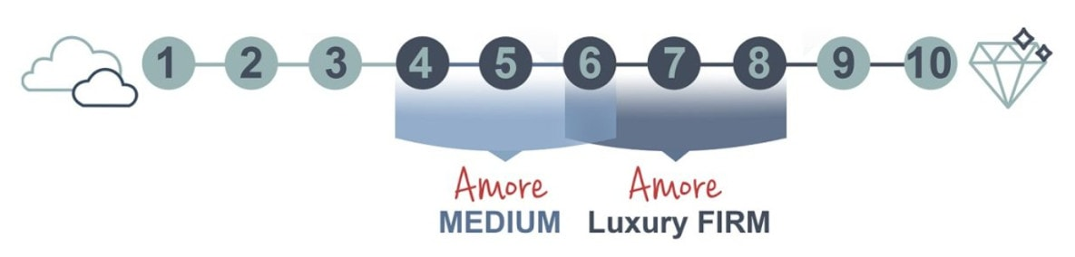 amore beds luxury hybrid
