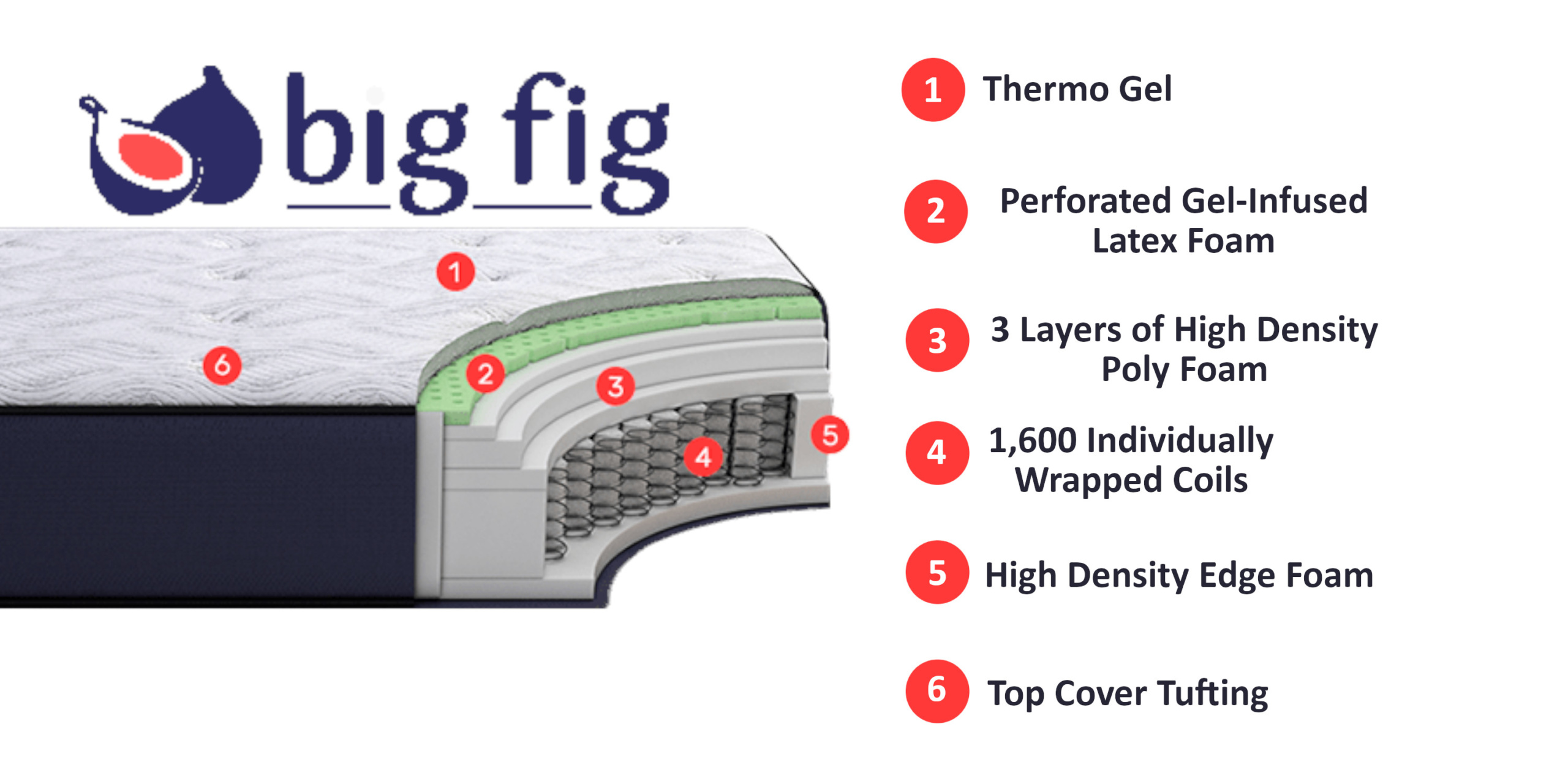 big fig mattress layers and materials