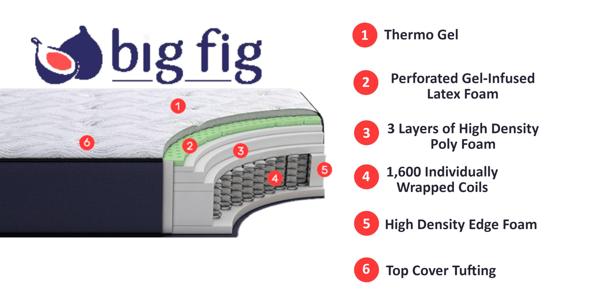 big fig mattress layers and materials