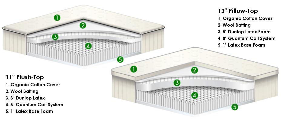 green thyme mattress review