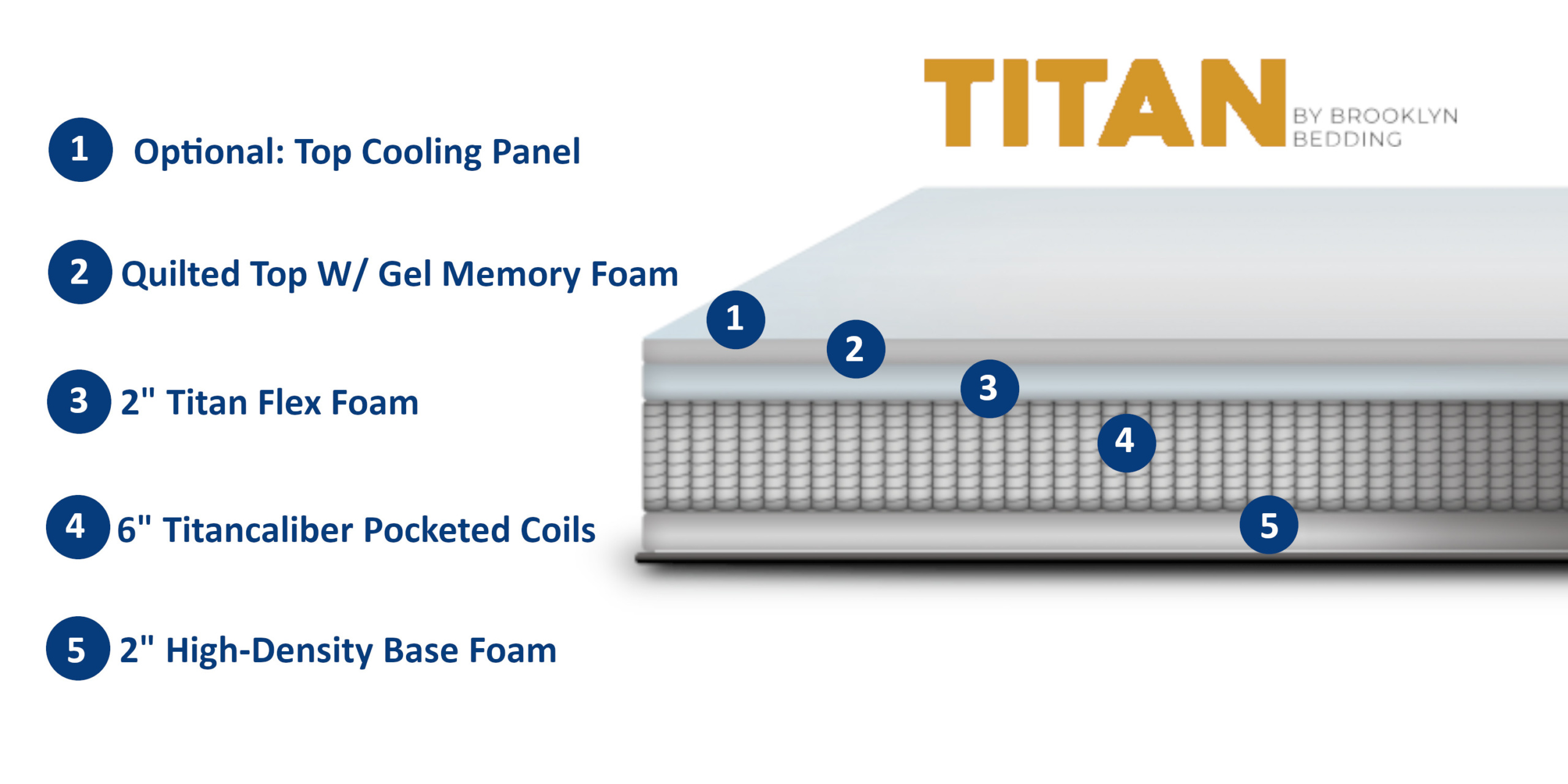 titan mattress layers and materials compared to the big fig mattress