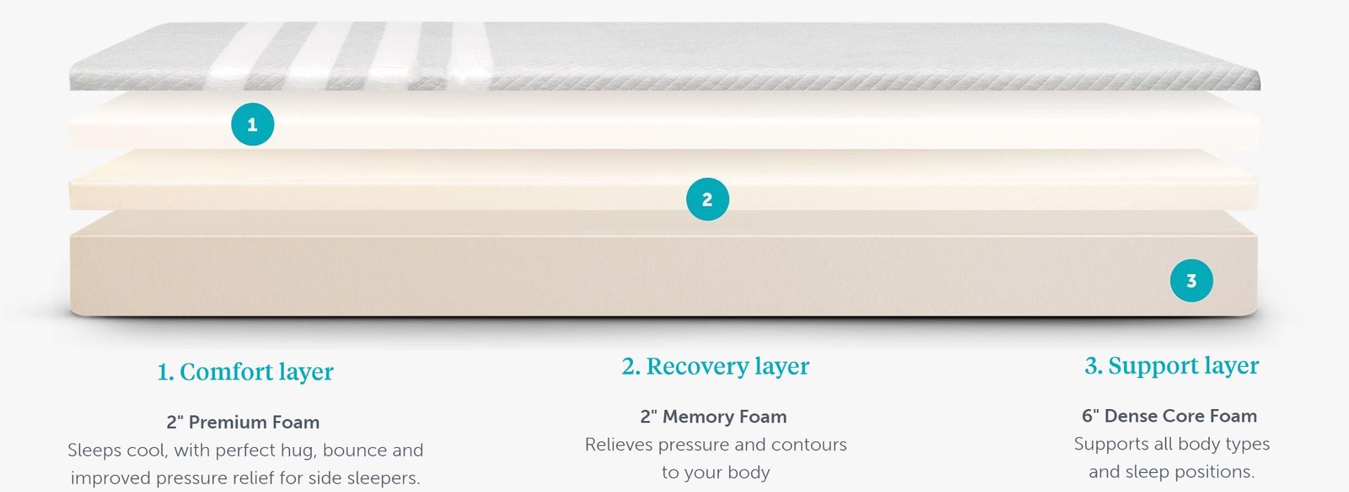 leesa mattress materials