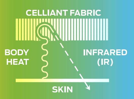 celliant technology