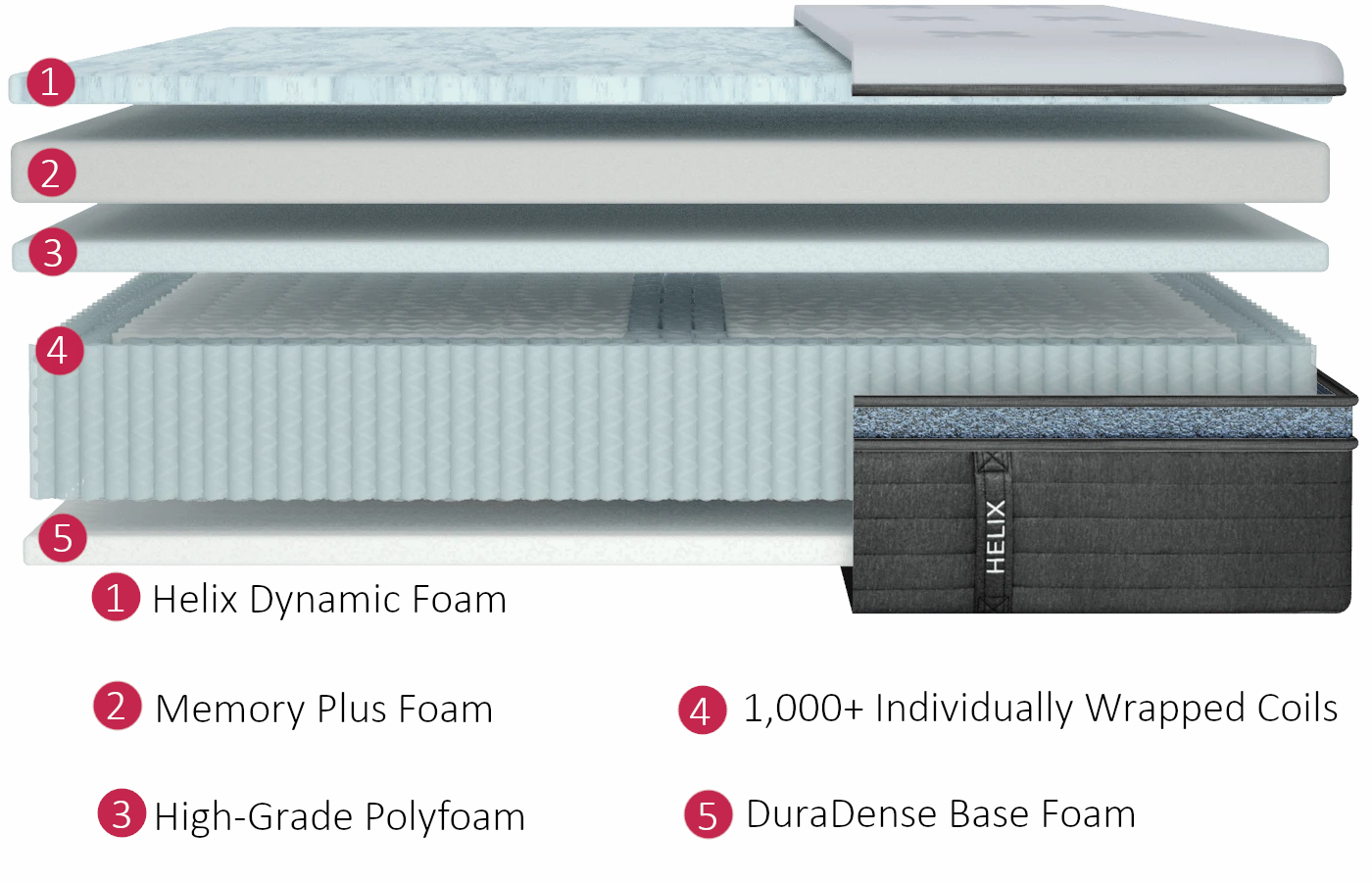 which mattress has better materials, winkbeds or helix luxe
