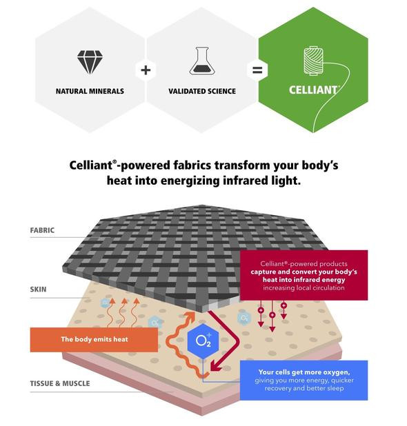 what is celliant technology and how does it work?
