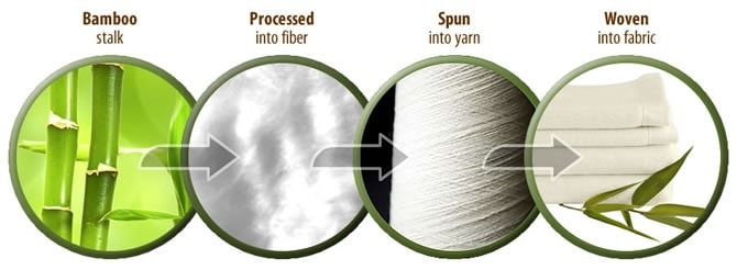 bamboo process viscose fibers