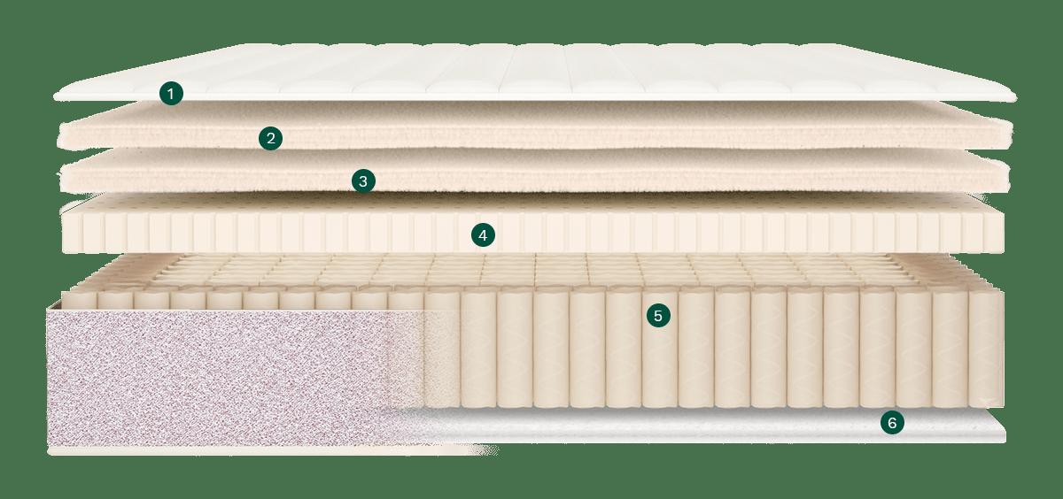 birch mattress materials