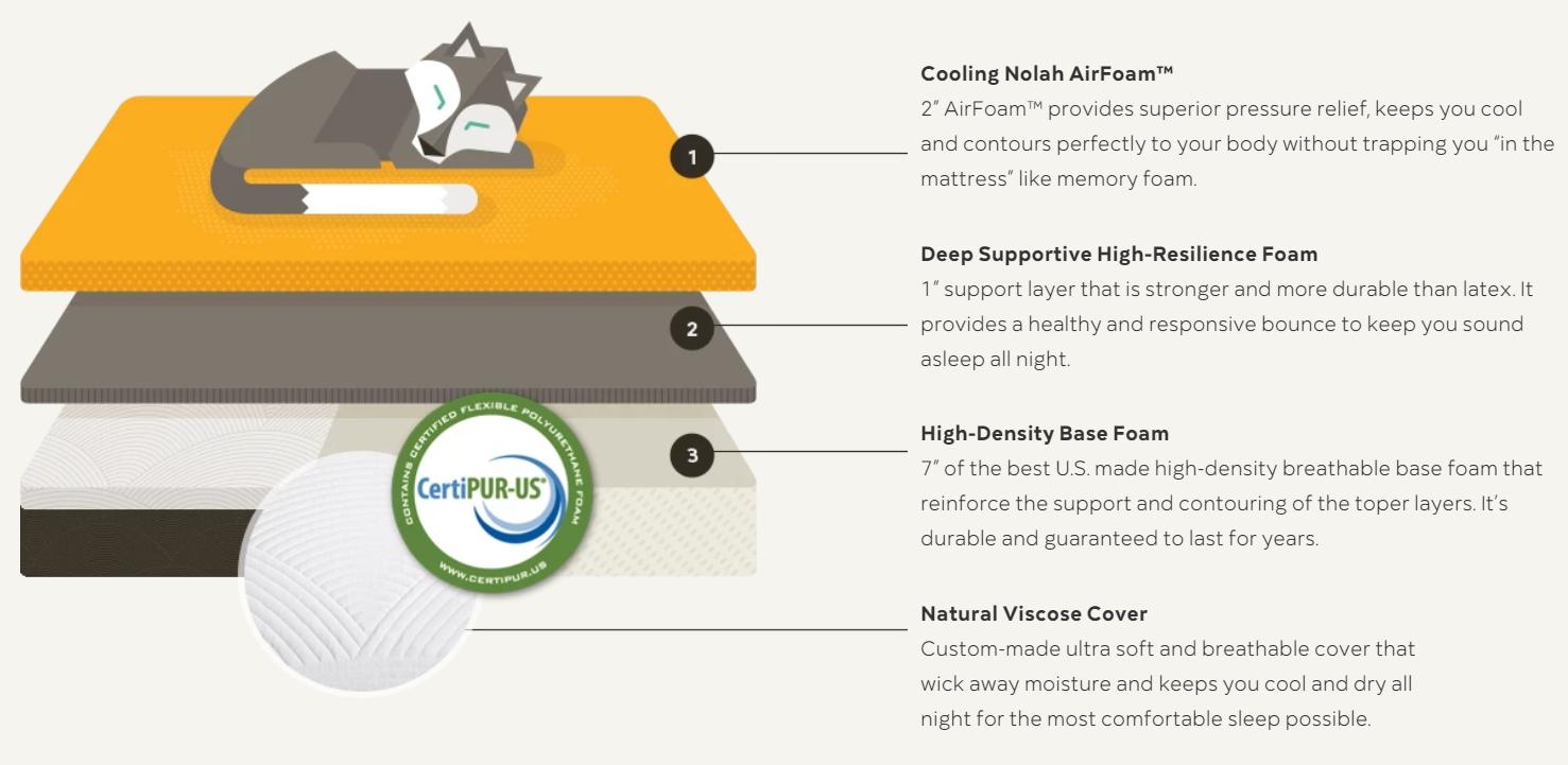 nolah materials mattress review