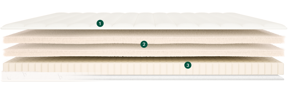 organic cotton, wool, and talalay latex