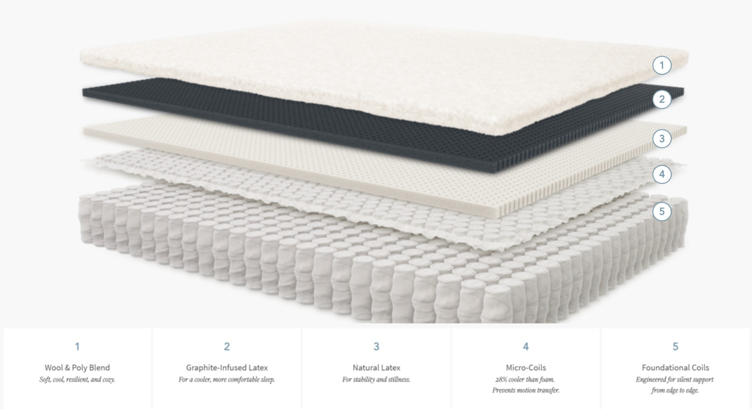 boll and branch mattress materials