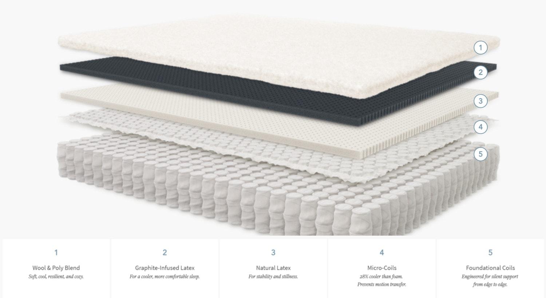 boll and branch mattress materials