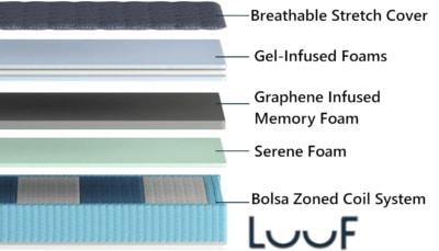 Luuf Mattress Materials