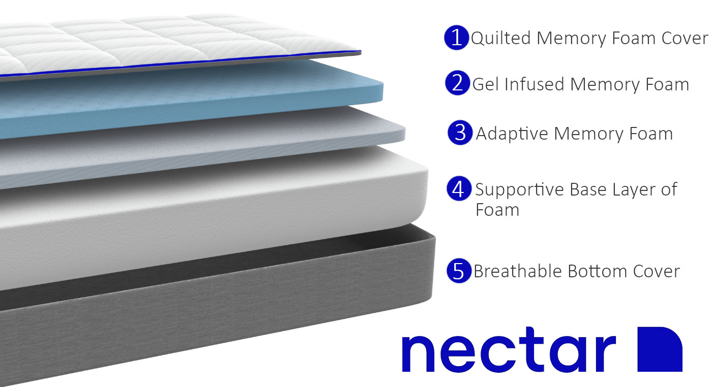 nectar mattress materials and layers
