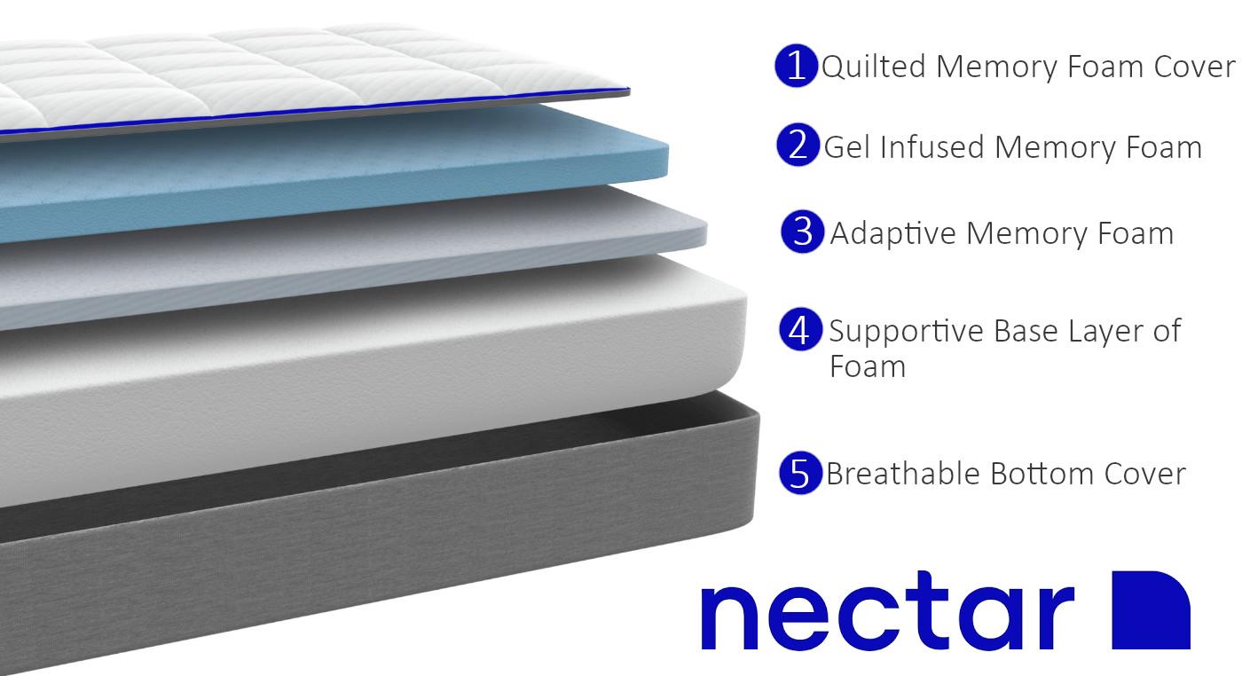 nectar mattress materials and layers