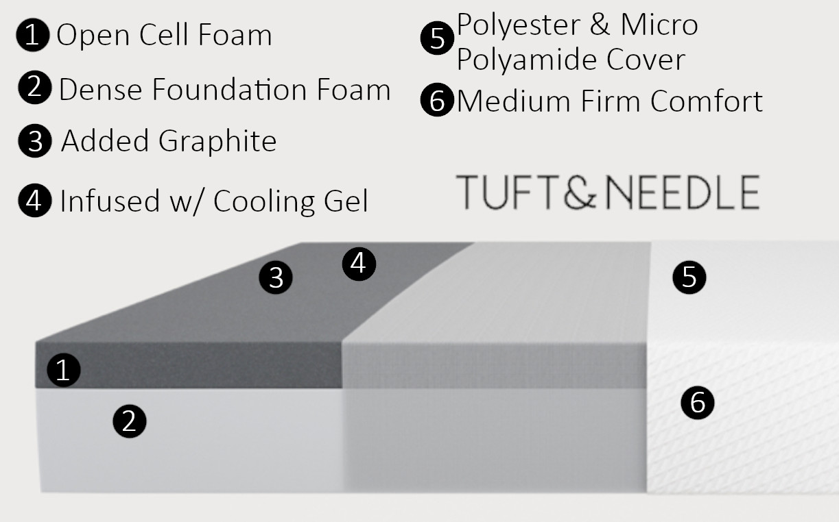T&N layers and materials