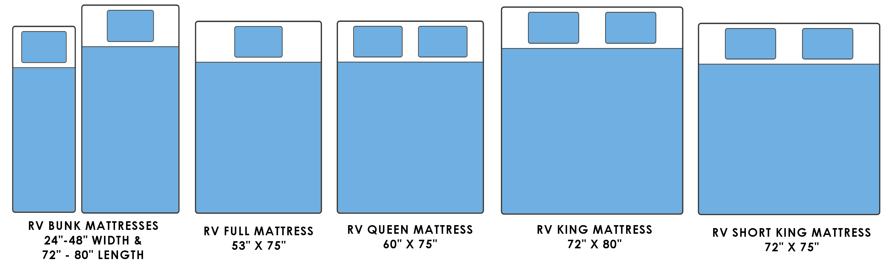RV Mattress Size Chart