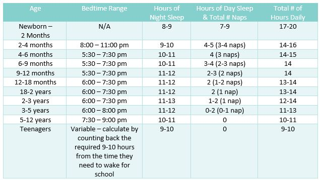chart for when you child should go to sleep age