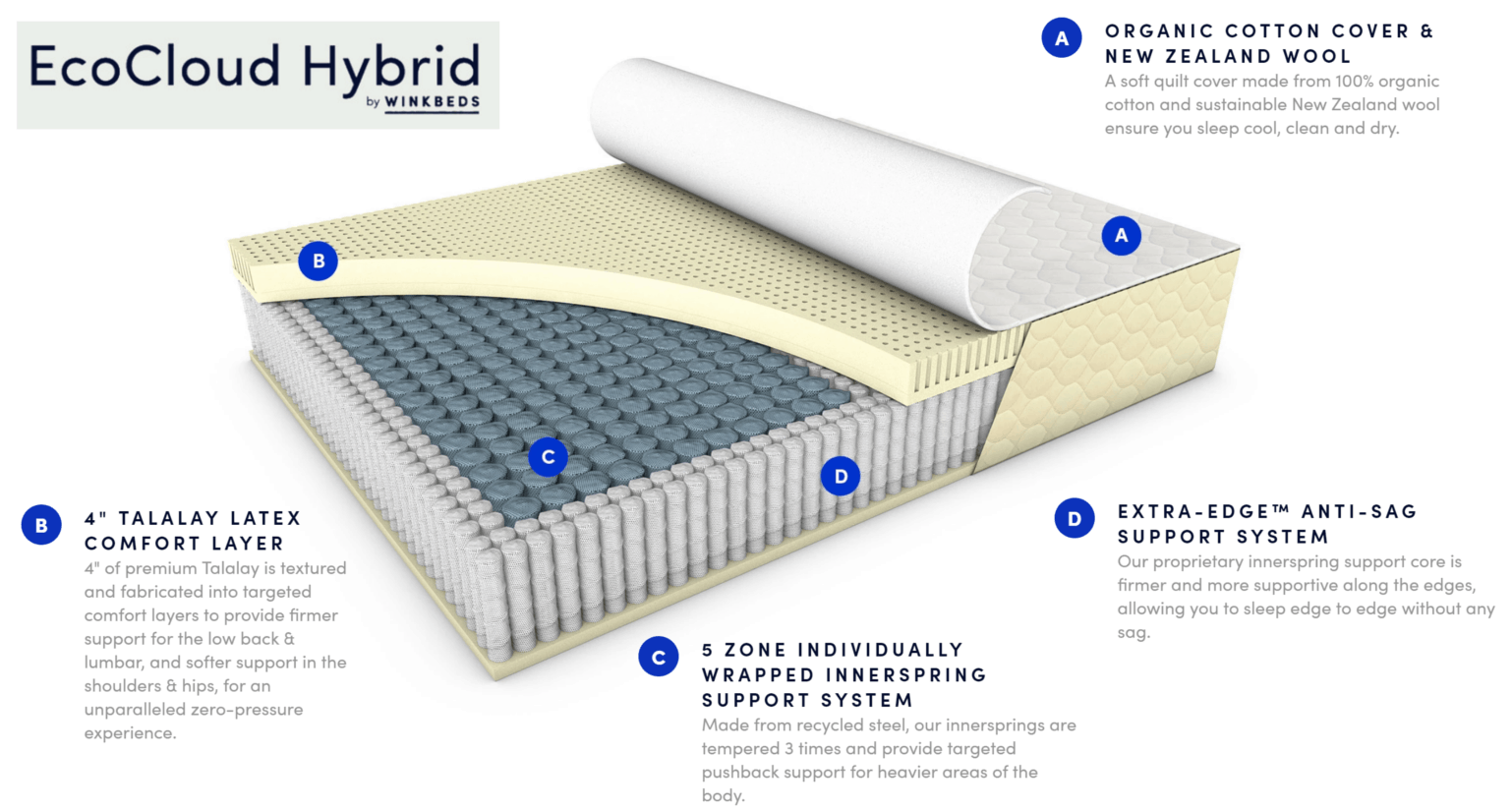 ecocloud hybrid materials