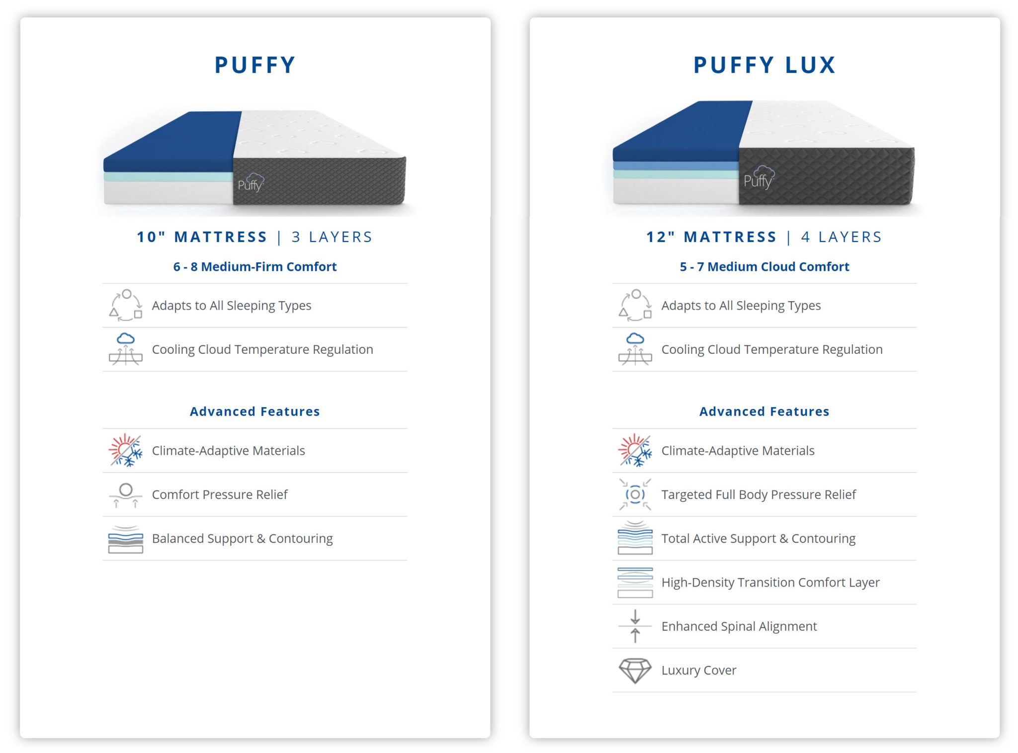 puffy vs puffy lux chart