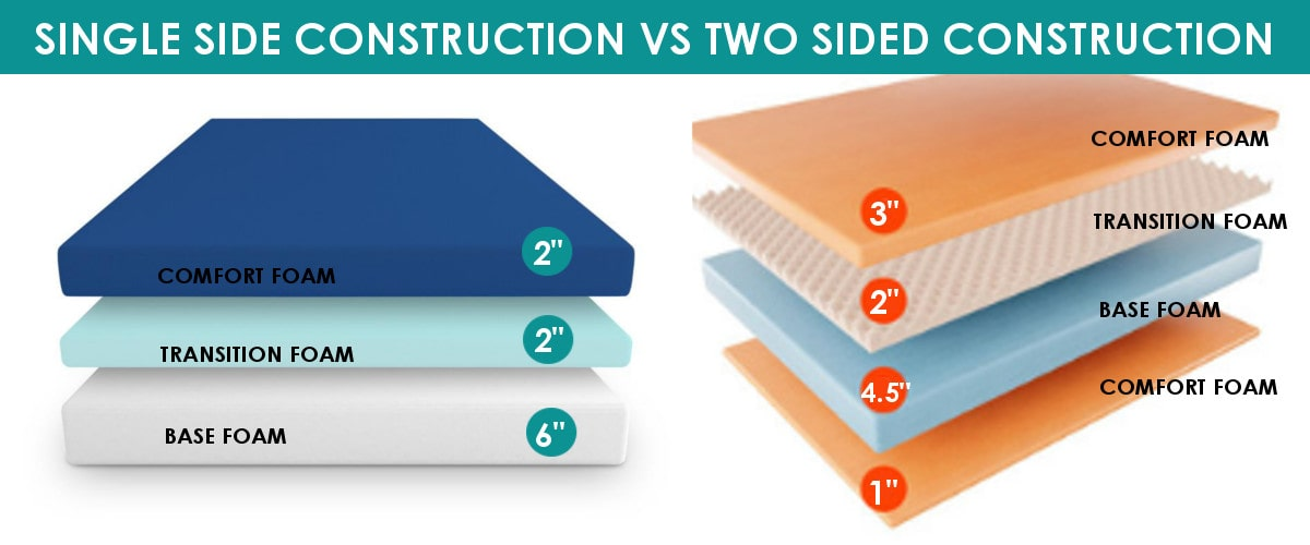 single side vs two sided mattress