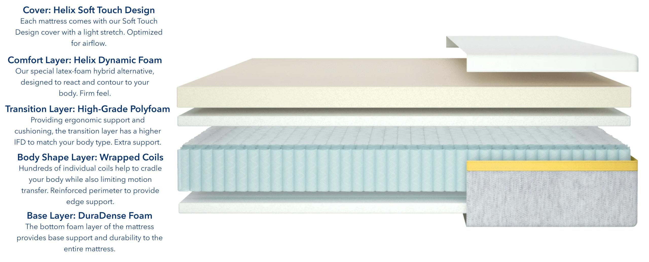 helix dawn mattress materials