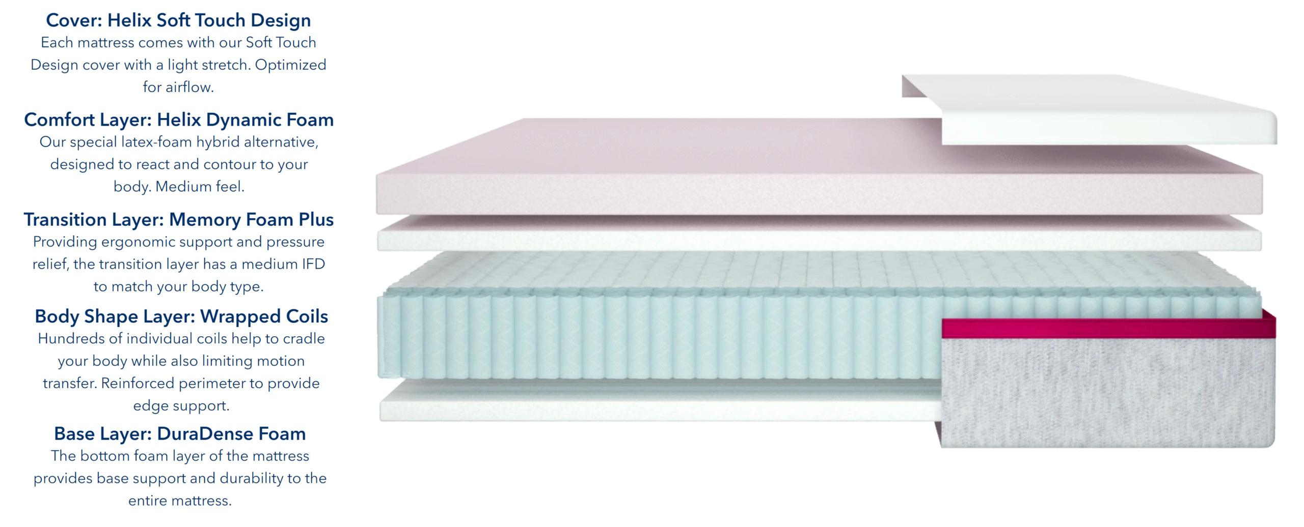 helix dusk mattress materials