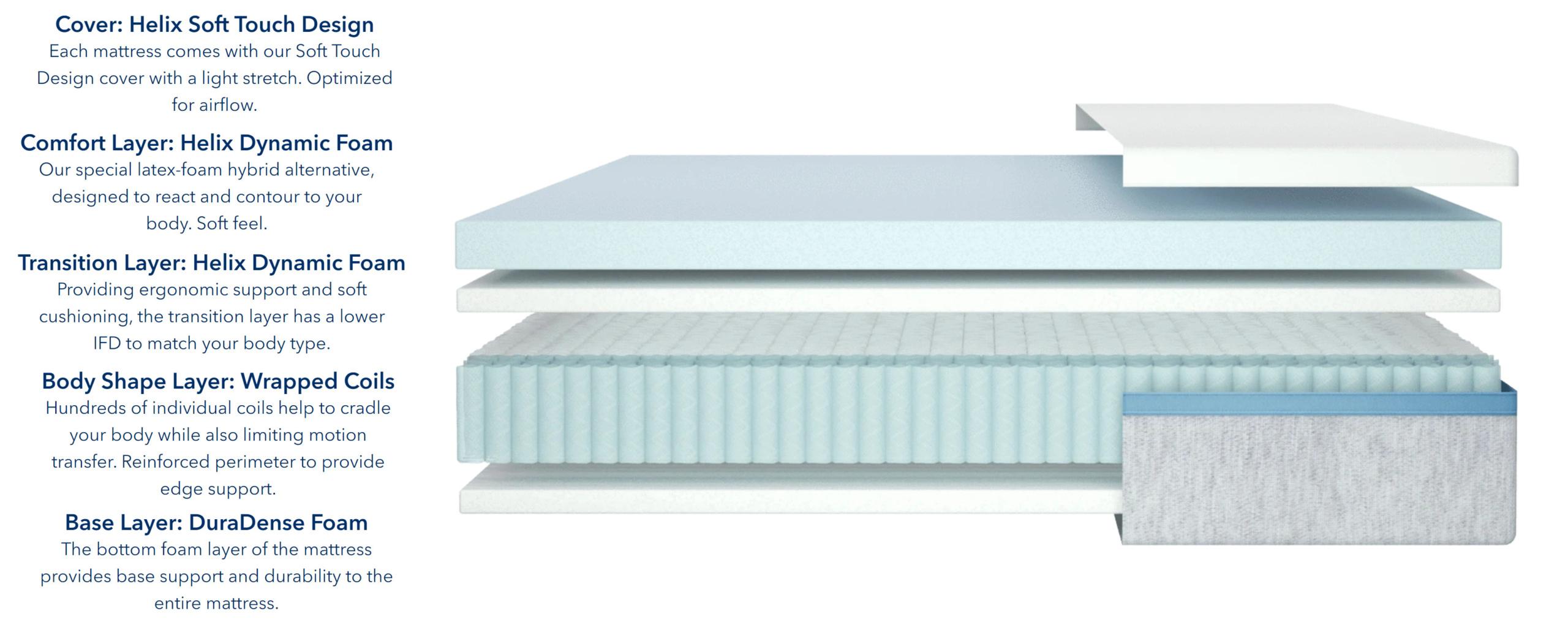 helix moonlight mattress materials