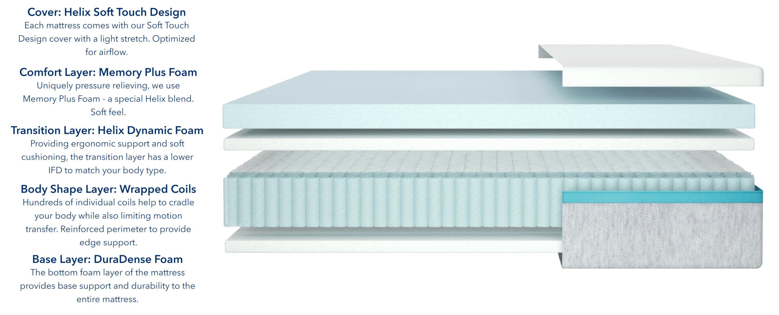 helix sunset mattress materials