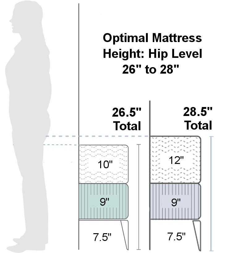 best mattress height for seniors