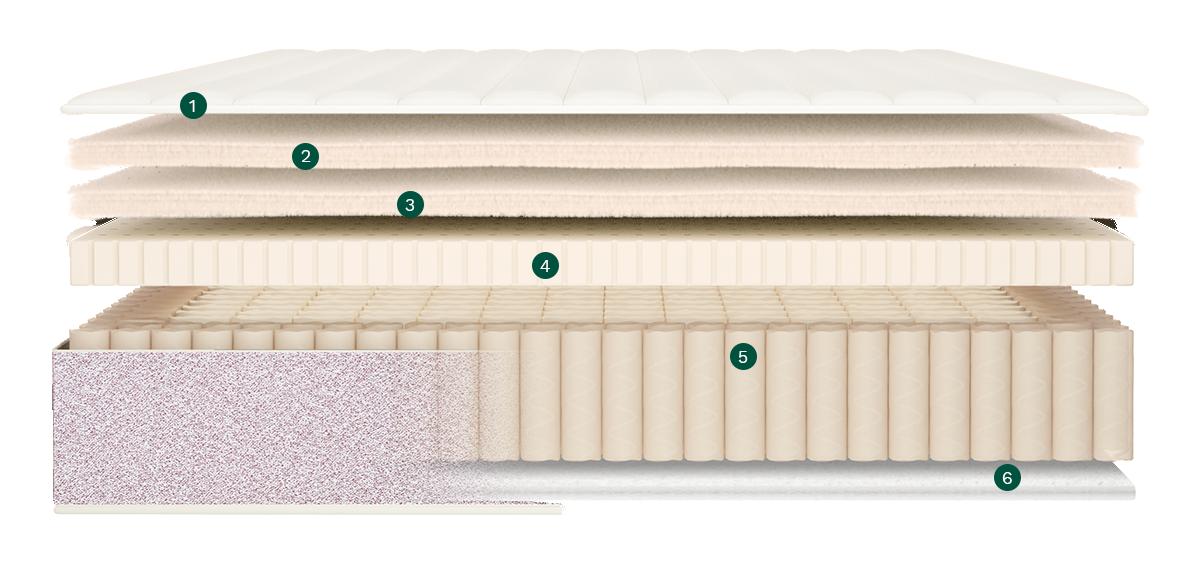 review on the birch mattress