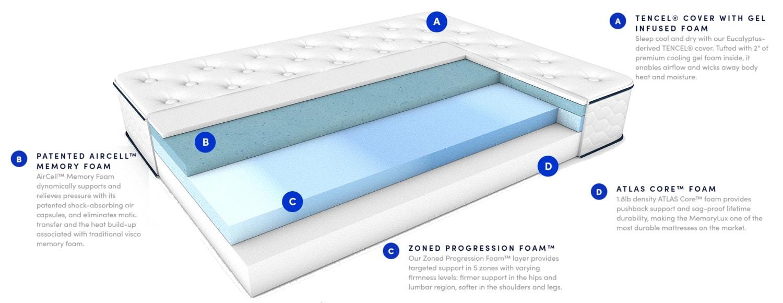 memorylux mattress materials
