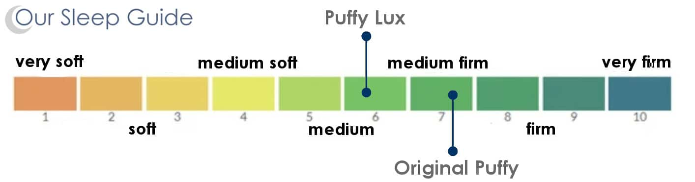 puffy vs puffy lux comfort
