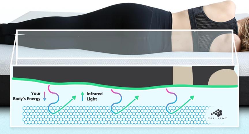 celliant fibers mattress benefits reviews