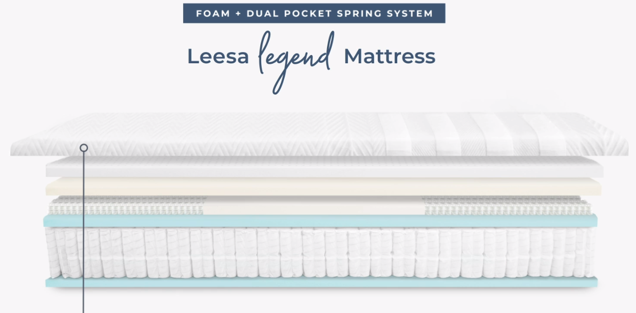 comfort for the leesa legend mattress