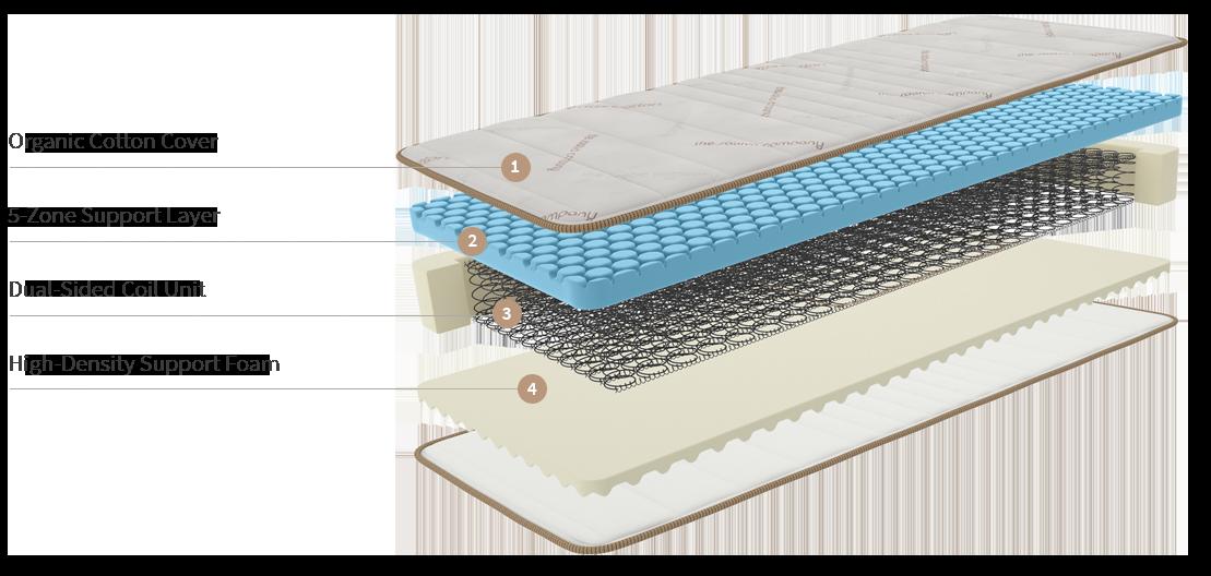 reasons why we love the saatva mattress