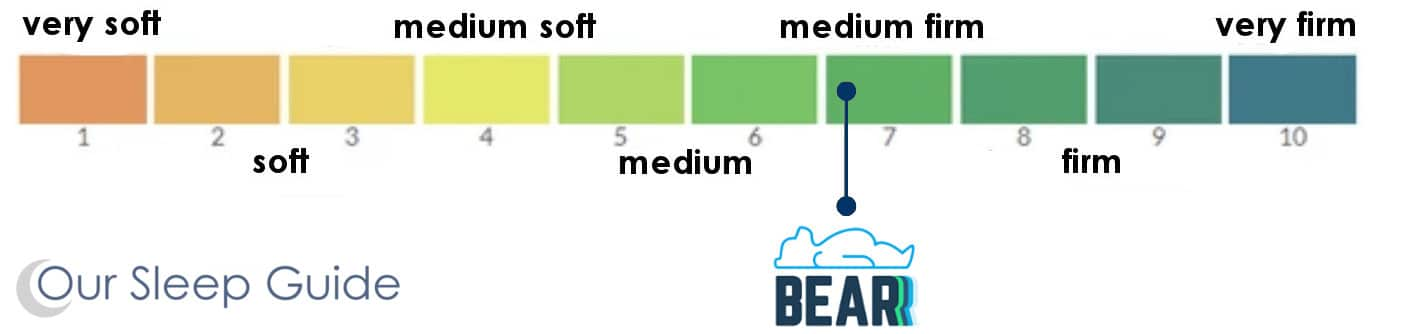 bear mattress comfort scale
