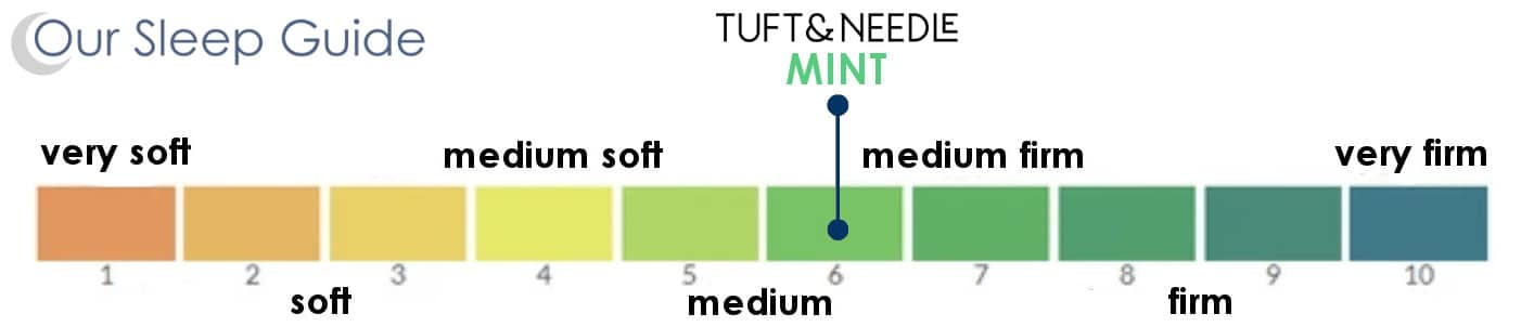 tuft and needle mint comfort scale